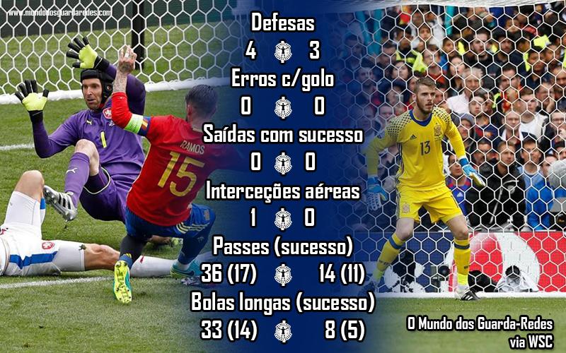 08 petr cech david de gea republica checa vs espanha euro 2016