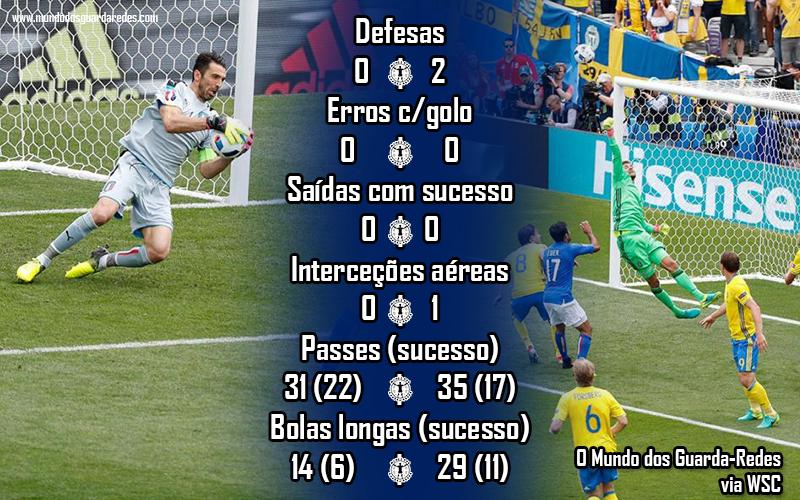 19 gianluigi buffon andreas isaksson italia vs suecia euro 2016
