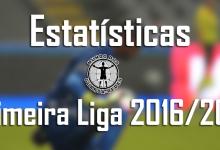 Todas as estatísticas dos guarda-redes da Primeira Liga 2016/2017 – 6ª jornada