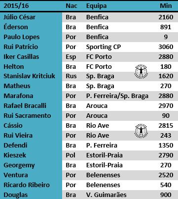 guarda-redes portugal primeira liga estudo antonio valente cardoso 2017 (1)