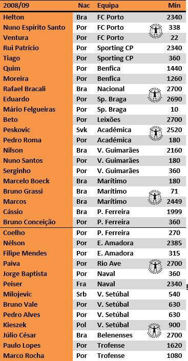 guarda-redes portugal primeira liga estudo antonio valente cardoso 2017 (10)