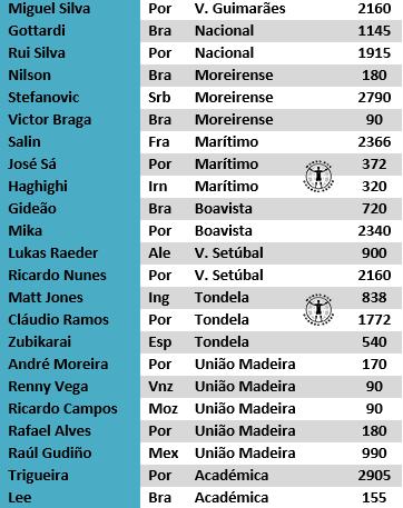 guarda-redes portugal primeira liga estudo antonio valente cardoso 2017 (2)