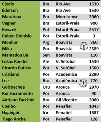 guarda-redes portugal primeira liga estudo antonio valente cardoso 2017 (4)