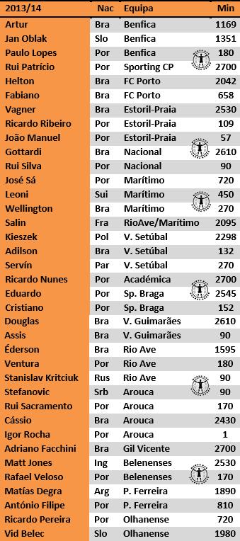 guarda-redes portugal primeira liga estudo antonio valente cardoso 2017 (5)
