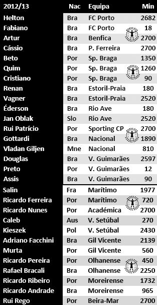guarda-redes portugal primeira liga estudo antonio valente cardoso 2017 (6)