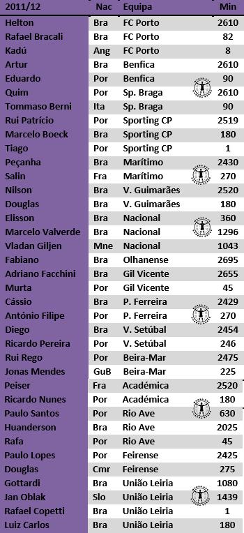 guarda-redes portugal primeira liga estudo antonio valente cardoso 2017 (7)