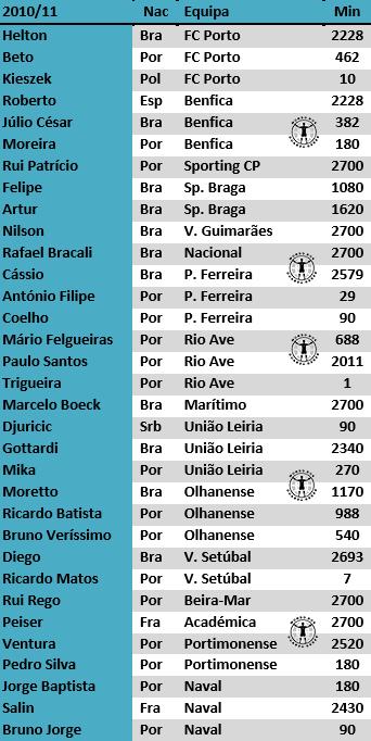 guarda-redes portugal primeira liga estudo antonio valente cardoso 2017 (8)
