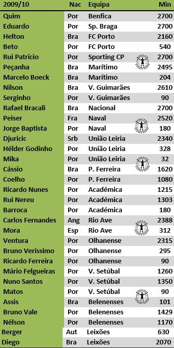 guarda-redes portugal primeira liga estudo antonio valente cardoso 2017 (9)