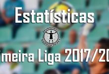 Estatísticas dos guarda-redes da Primeira Liga 2017/2018 – 1ª jornada