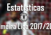 Estatísticas dos guarda-redes da Primeira Liga 2017/2018 – 4ª jornada