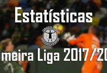 Estatísticas dos guarda-redes da Primeira Liga 2017/2018 – 17ª jornada