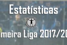 Estatísticas dos guarda-redes da Primeira Liga 2017/2018 – 19ª jornada