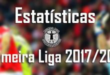 Estatísticas dos guarda-redes da Primeira Liga 2017/2018 – 26ª jornada