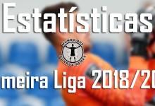 Estatísticas dos guarda-redes da Primeira Liga 2018/2019: 1ª jornada