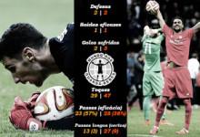 Denys Boyko Vs Sergio Rico – Estatísticas – Dnipro 2-3 Sevilla – Final da Europa League 2014/2015
