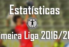 Todas as estatísticas dos guarda-redes da Primeira Liga 2016/2017 – 5ª jornada