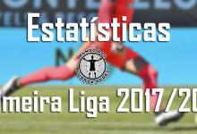 Estatísticas dos guarda-redes da Primeira Liga 2017/2018 – 12ª jornada
