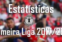 Estatísticas dos guarda-redes da Primeira Liga 2017/2018 – 28ª jornada